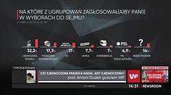 Wybory wiosną 2022 roku? Scenariusz dla Kaczyńskiego autorstwa prof. Dudka