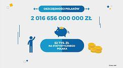 Polacy posiadają ponad 2 miliardy oszczędności