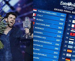 """Skandal z liczeniem głosów na Eurowizji - zmieniono wyniki finału! """"Zawiódł system"""""""