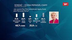 Wybory 2020 i ocena Agaty Dudy. Tomasz Siemoniak o sondażu dla Wirtualnej Polski