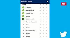 W Premier League trwa wielka walka o Ligę Mistrzów. Kto zastąpi Manchester City?
