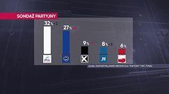 Najnowszy sondaż partyjny. Mamy komentarz