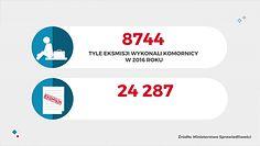 Ile eksmisji jest rocznie w Polsce?