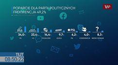 Najnowszy sondaż IBRiS dla WP. Trzaskowski: rząd Zjednoczonej Prawicy się chwieje