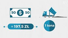 Ile kosztuje węgiel?