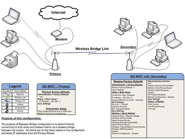 bezprzewodowy most