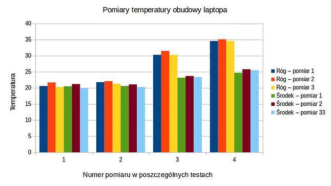 Pomiary temperatur na obudowie laptopa - 4 pomiary dla każdego z 3 testów