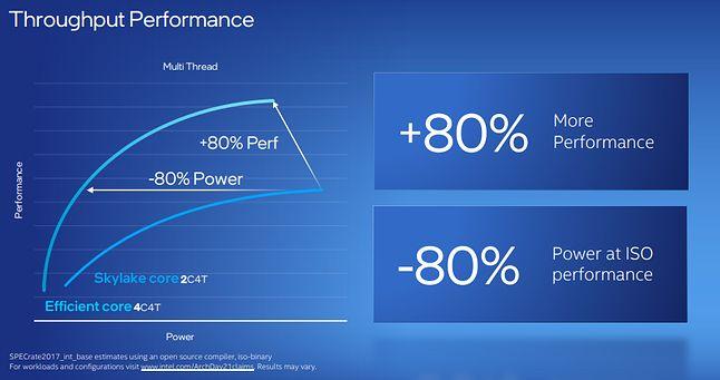 Intel Alder Lake E-core - wydajność wielowątkowa