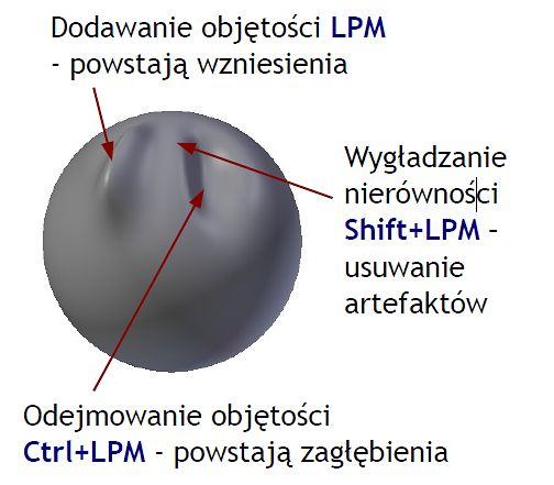Podstawowe działanie - LPM