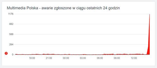 Problem z dostępem do usług Multimedia Polska jest masowy, źródło: downdetector.pl.