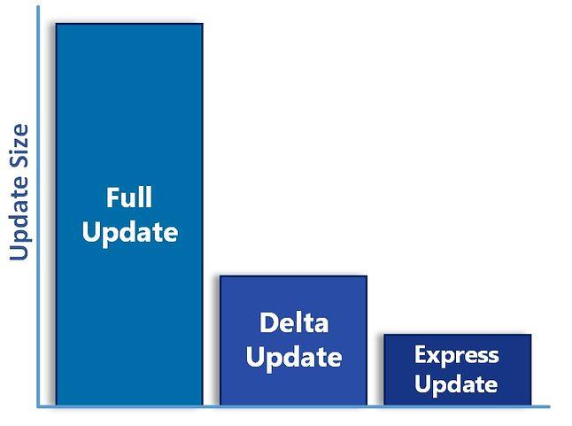 Od lutego 2019 roku aktualizacje delta dla Windowsa przestaną być wydawane, źródło: Microsoft.