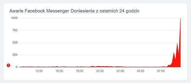 Problemy z Messengerem nasiliły się przed godziną 9:00, źródło: downdetector.