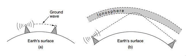 Fala powierzchniowa i odbita