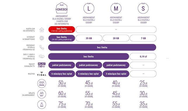 Ceny abonamentów w sieci Play i nowa oferta Play HomeBox