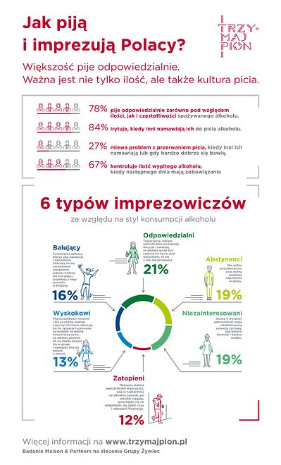 Jak piją i imprezujący Polacy - infografika Grupy Żywiec