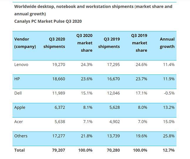 Firmy, które sprzedały w Q3 2020 najwięcej komputerów PC, fot. Canalys