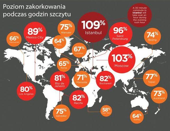 Warszawa w pierwszej dziesiątce najbardziej zakorkowanych miast świata