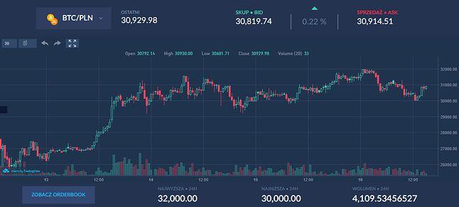 Kurs Bitcoina, jednej z kryptowalut, źródło: BitBay.