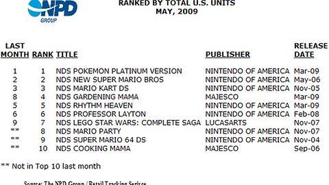 Zestawienie najlepiej sprzedających się gier w maju w Stanach Zjednoczonych