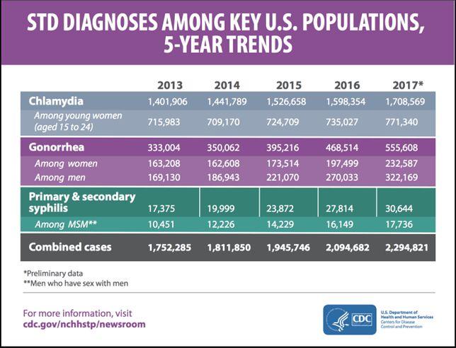 Liczba chorych na chlamydię, rzeżączkę, kiłę pierwotną, wtórną i wczesną w USA w latach 2013-2017.