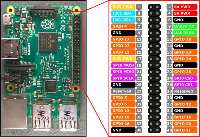RaspberryPi2 PinOut - Image by http://fritzing.org/home/
