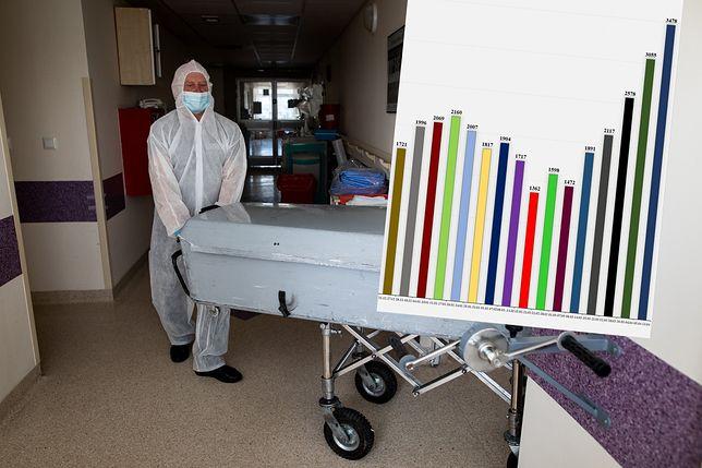 Trzecia fala epidemii. Tak tragicznego tygodnia pod względem liczby ofiar epidemii jeszcze nie było