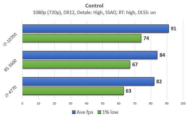 Control to tytuł stawiający mniejsze wymagania względem CPU.
