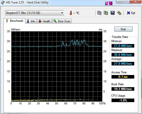 HDTune: Pendrive w usb 2.0
