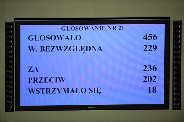 Wynik głosowania nad wnioskiem o wotum zaufania dla nowego rządu.
