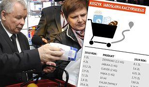 Jarosław Kaczyński i Beata Szydło do sklepów razem ruszyli 8 lat temu. Sprawdziliśmy ceny z 2011 i 2019 roku