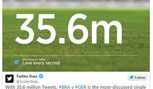 Mecz Niemcy kontra Brazylia pobił rekord Twittera