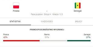 Google się pomylił. Polska nie wygrała z Senegalem - niestety