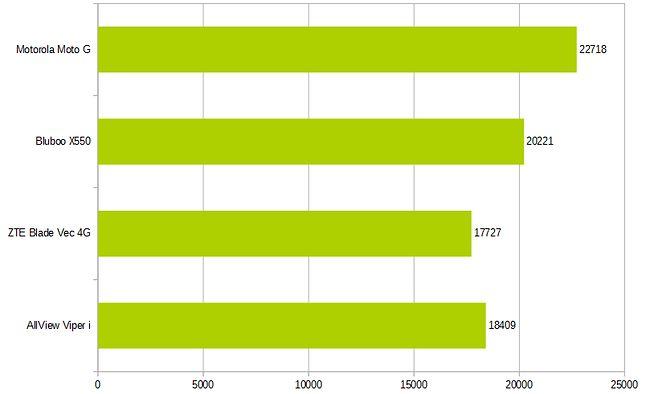 Porównanie wyników z benchmarku AnTuTu. Im więcej punktów, tym lepiej