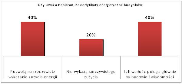 Branża patrzy sceptycznie na certyfikaty energetyczne
