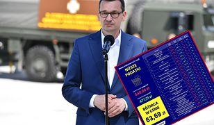 Koszyk Morawieckiego. Premier pochwalił się nowymi cenami i zaliczył potężną wpadkę