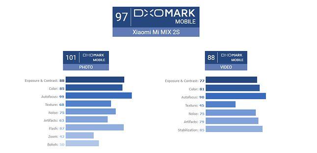Wyniki testu aparatu Xiaomi Mi MIX 2S, źródło: DxOMark