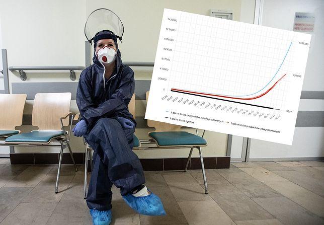 Koronawirus. Według szacunków naukowców w Polsce jest milion dodatkowych, ale niezdiagnozowanych zakażeń (niebieska linia na grafice).