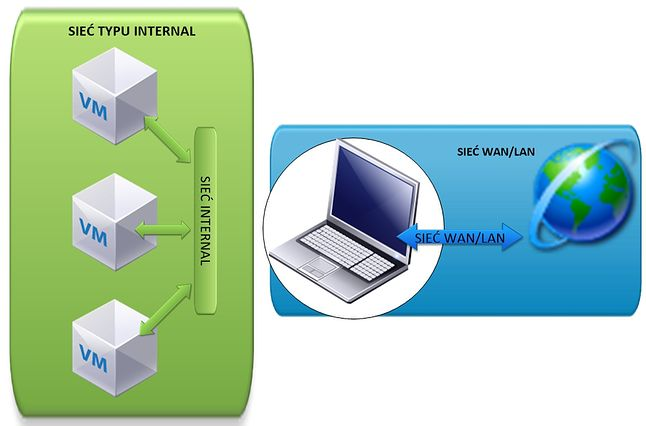 VirtualBox - sieć INTERNAL