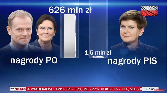 """Według TVP Beata Szydło na """"nagrody dla konstytucyjnych ministrów"""" przeznaczyła """"jedynie"""" 1,5 mln. zł."""