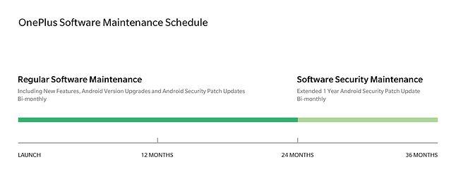 OnePlus Software Maintenance Schedule, źródło: OnePlus.