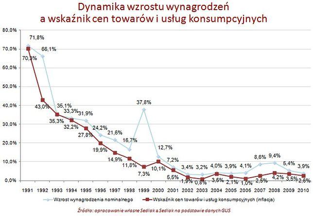 Pensje Polaków w ostatnich dwudziestu latach