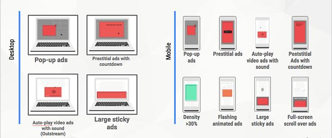 Reklamy, które uznawane są za szczególnie uporczywe, źródło: Google, Coalition for Better Ads.