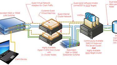 O domenie Windows (AD), usługach DNS i DHCP, oraz konfiguracji sieci wirtualnych - [ HA cluster - źródło: Microsoft ]