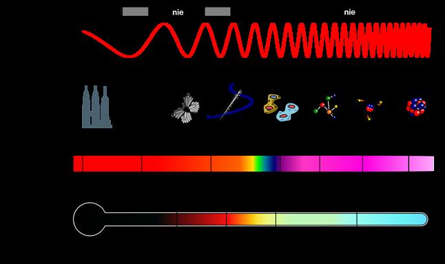 Widmo pola elektromagnetycznego (źródło: Wikipedia)