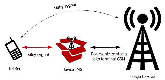 Atak man-in-the-middle za pomocą urządzenia typu IMSI Catcher