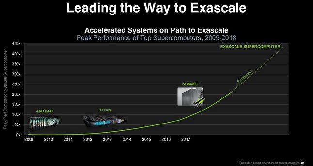 Wyścig do tryliona operacji zmiennoprzecinkowych na sekundę (źródło: NVIDIA)