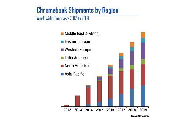 Na chromebooki w Europie czas przyjdzie dopiero za kilka lat?