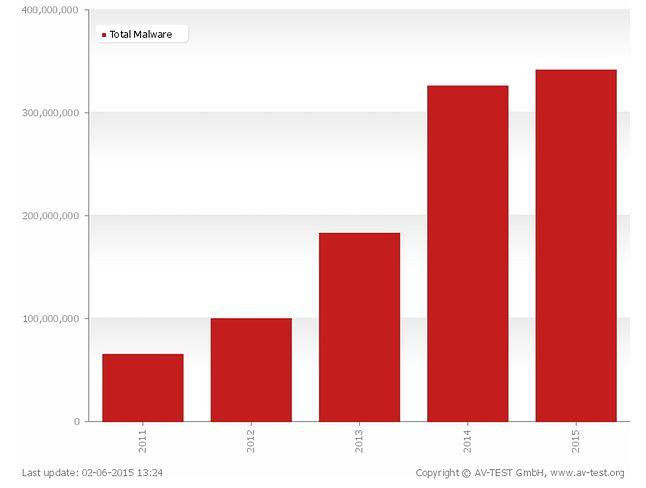 Liczba znanych szkodników w poszczególnych latach