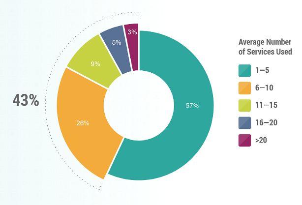 Rośnie zależność aplikacji mobilnych od usług działających w chmurze