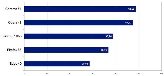 Speedometer 2.0: liczba cykli testowych wykonanych w ciągu minuty, średnia z 10 iteracji (więcej = lepiej)